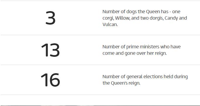 Here is a look at Queen Elizabeth II in numbers Photo (C) ITV NEWS