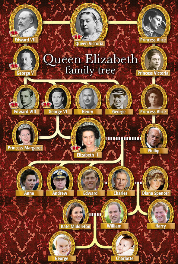 The Royal Family tree Photo (C) EXPRESS