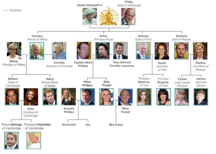 Royal Family tree and line of succession Photo (C) GETTY IMAGES
