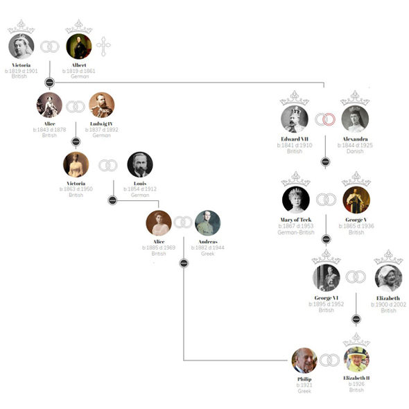 How are the Queen and Prince Philip related to Queen Victoria Family tree revealed Photo (C) EXPEDIA