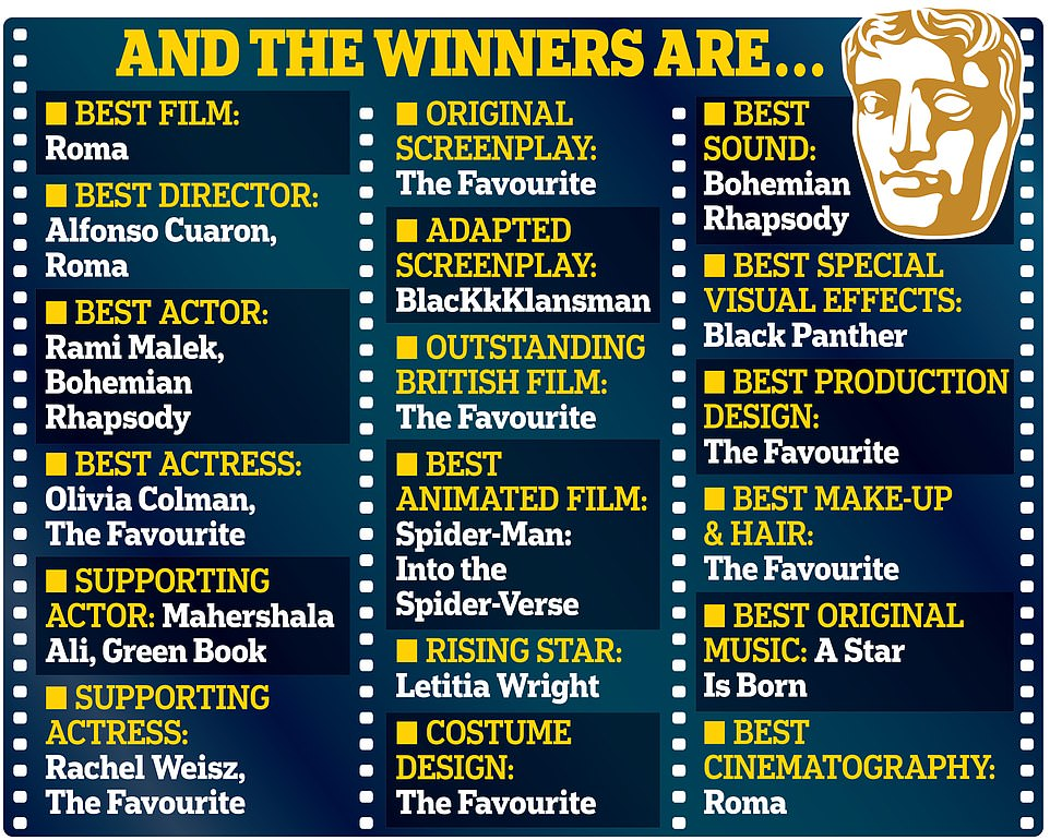 Winners of BAFTA AWARDS