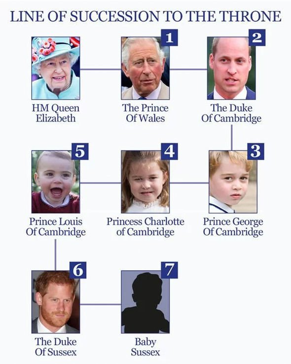 Meghan Markles son Archie is seventh in line to the British throne Image EXPRESS