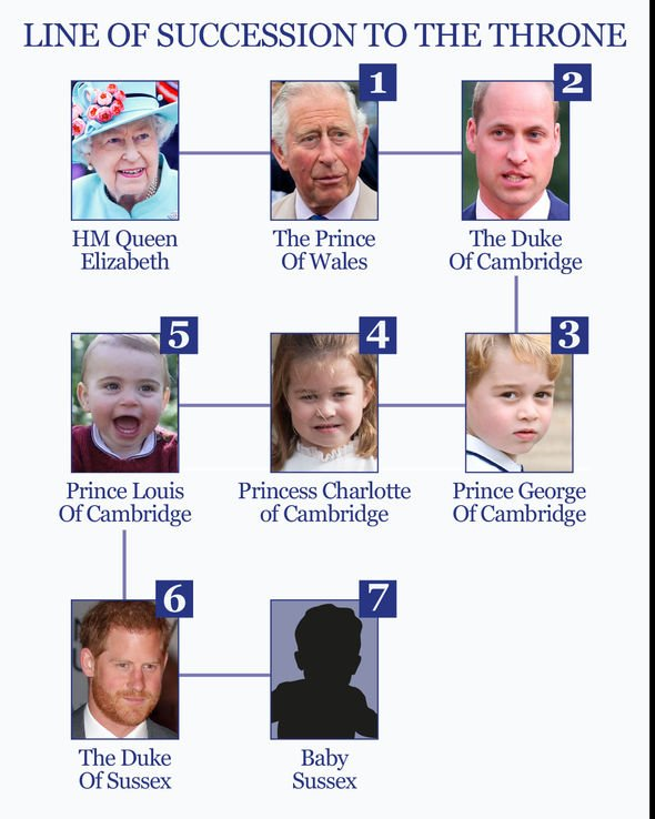 The line of succession to the throne Photo C EXPRESS