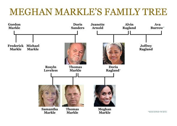 Meghan Markle news the Duchess of Sussexs family tree Image EXPRESS