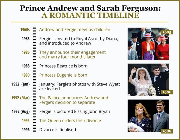 Andrew and Sarah timeline Image DX