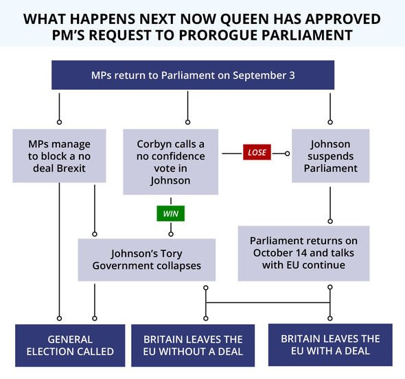 Brexit news What happens next with the suspension of Parliament process Image EXPRESS