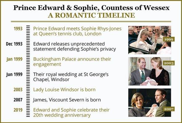 Edward and Sophie timeline Image DX