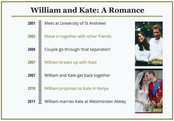 Kate and Williams timeline Image GETTY