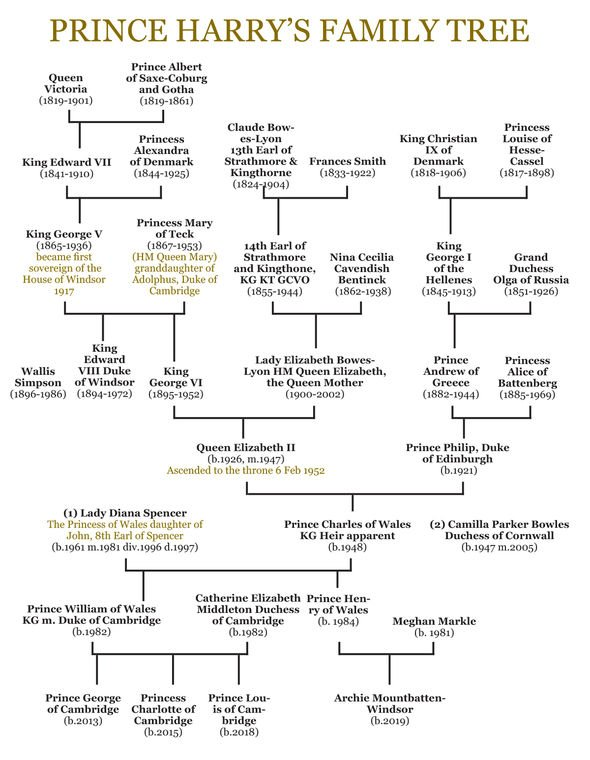 Prince Harrys family tree Image GETTY