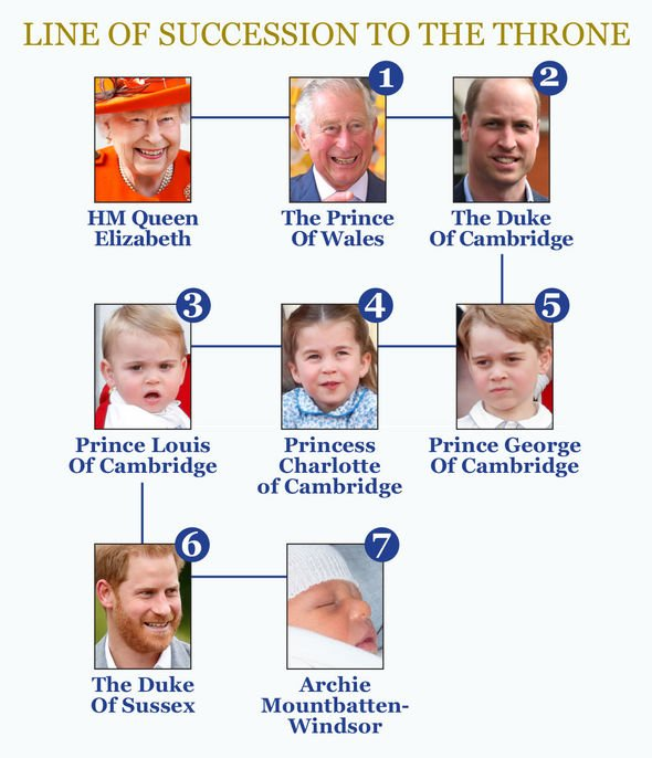 Royal Family line of succession Image Express