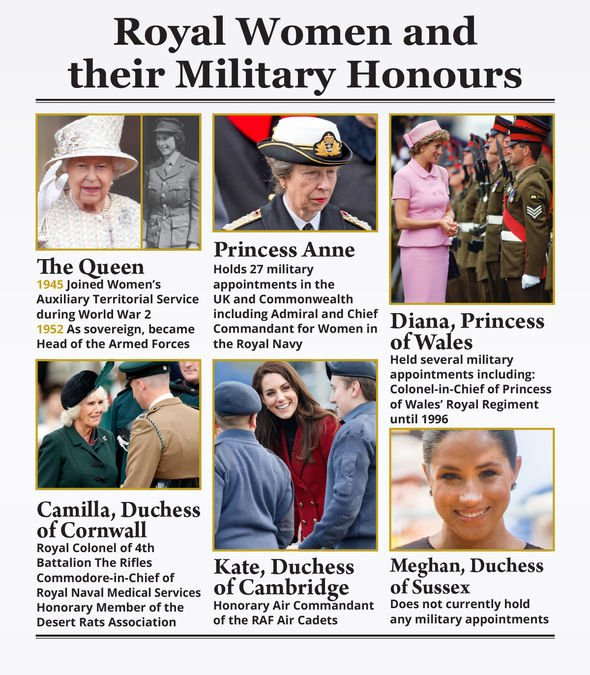 Royal military appointments Image DX