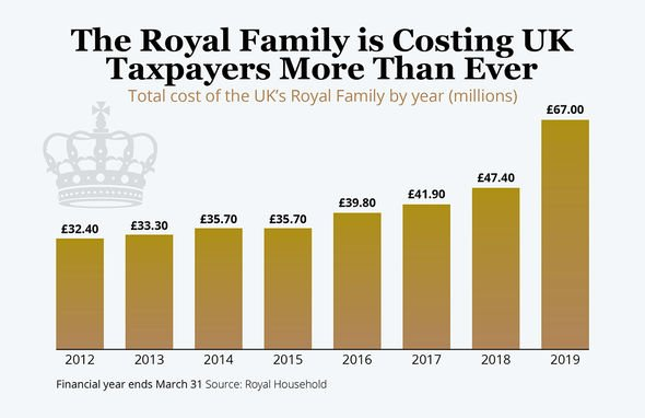 The Royal Family is costing UK taxpayers more than ever Image EXPRESS