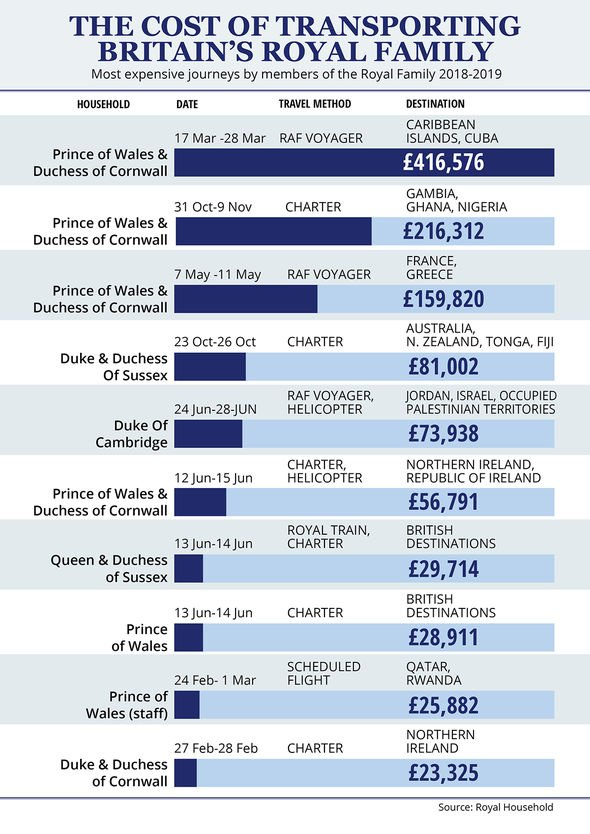 The cost of transporting members of the Royal Family around the world between and Image EXPRESS
