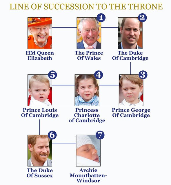 The royal line of succession Image EXPRESS