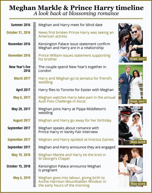 Timeline of Meghan Markle and Prince Harrys relationship Image NC