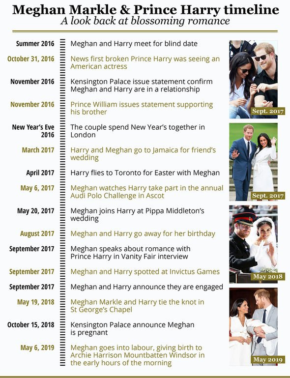 A timeline of major events in the relationship between Meghan and Harry Image EXPRESS