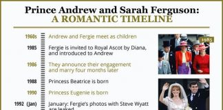 Andrew and Fergie timeline Image DX
