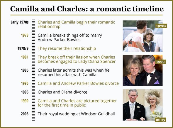 Prince Charles and Camillas relationship timeline Image EXPRESS GETTY