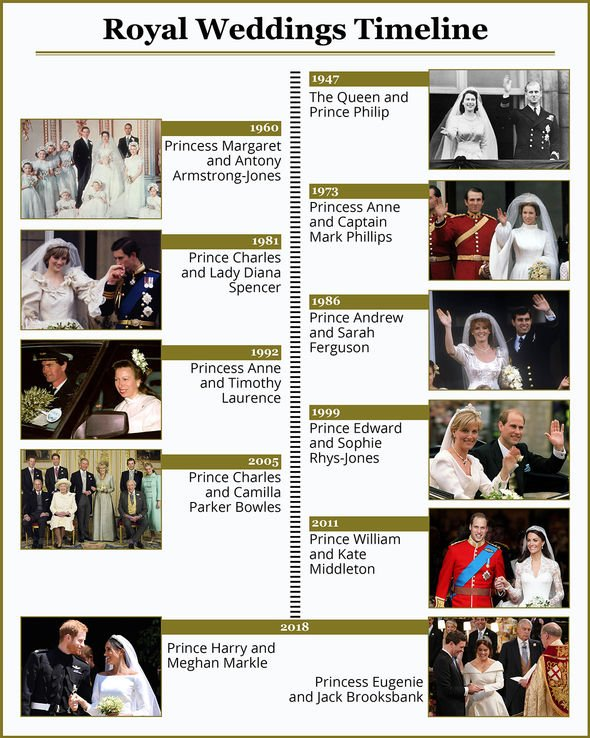 Royal wedding timeline Image Express