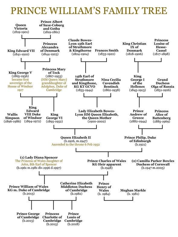 Prince Williams family tree