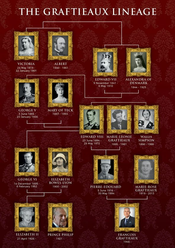 The Royal Familys family tree amended according to the claims made by Mr Graftieaux Image SWNS