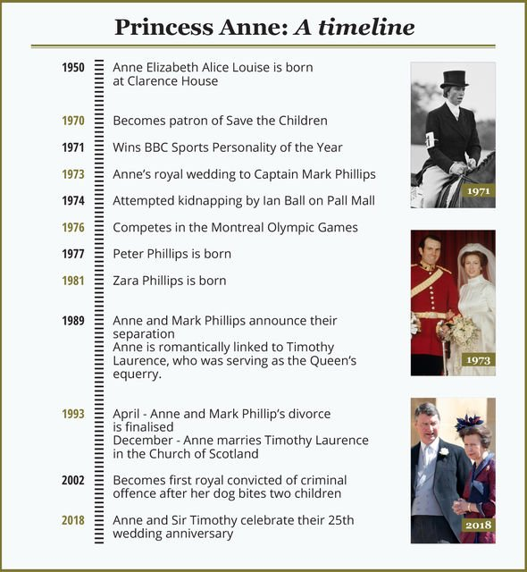 Princess Anne: Princess Royal timeline