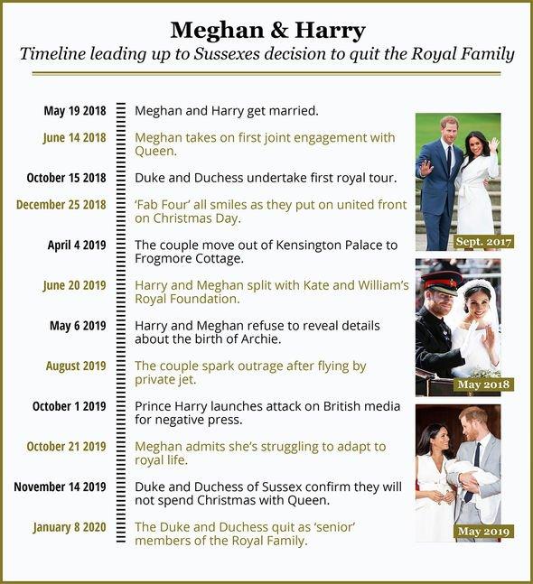 Meghan markle Prince Harry romance timeline graphic latest news