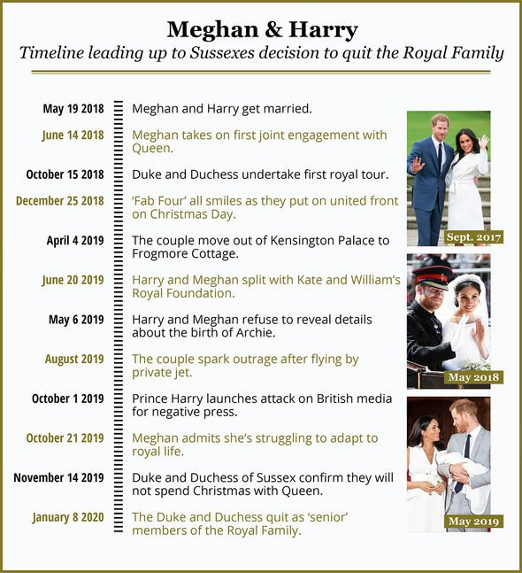 A timeline of Meghan and Harry's royal departure