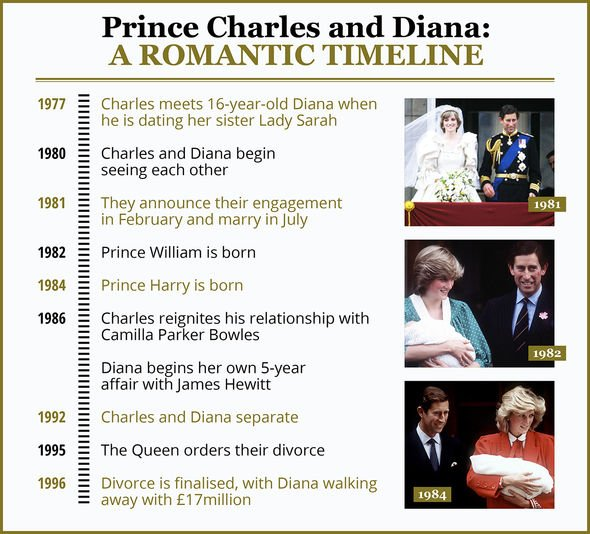 Charles and Diana's romantic timeline