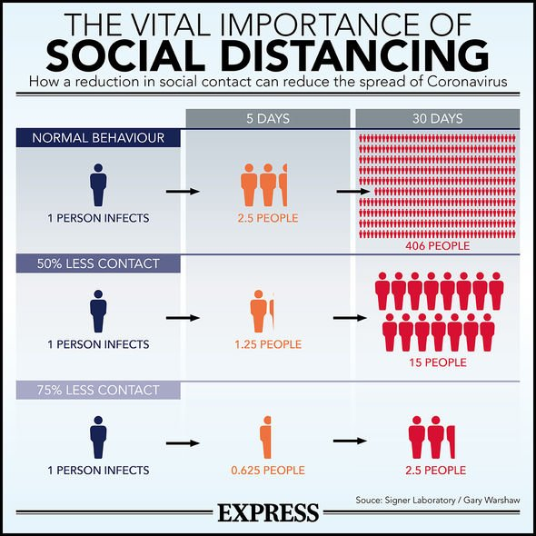 Social distancing is extremely important as demonstrated by our graphic