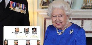 Royal Family tree: Royal Family
