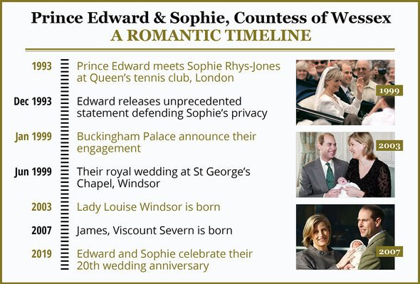 sophie wessex prince edward romance timeline graphic