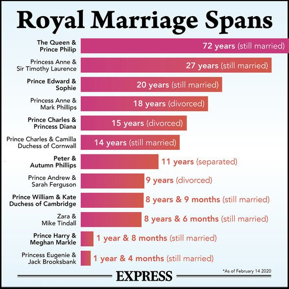 Royal marriages: The length of royal marriages mapped