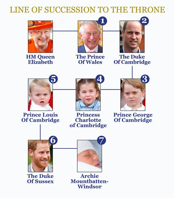 The line of succession to the British Throne