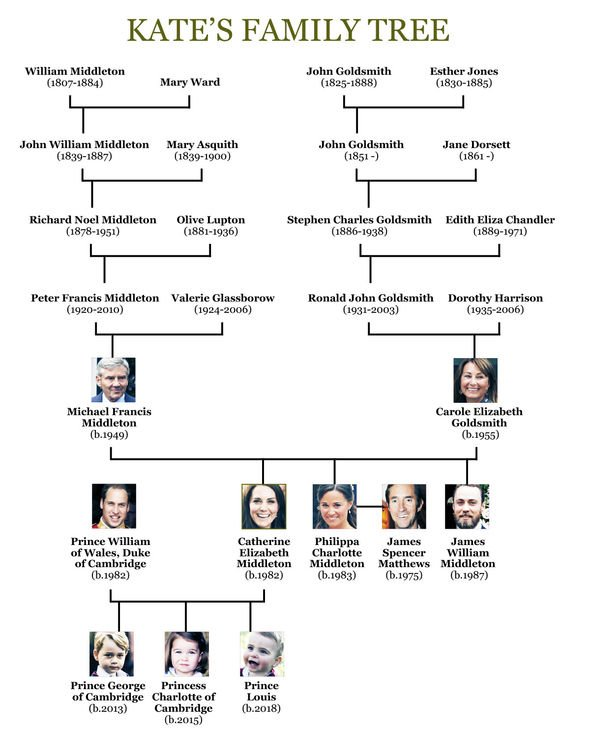 Kate's family tree: The Middleton's family tree, with Kate and William actually cousins far removed