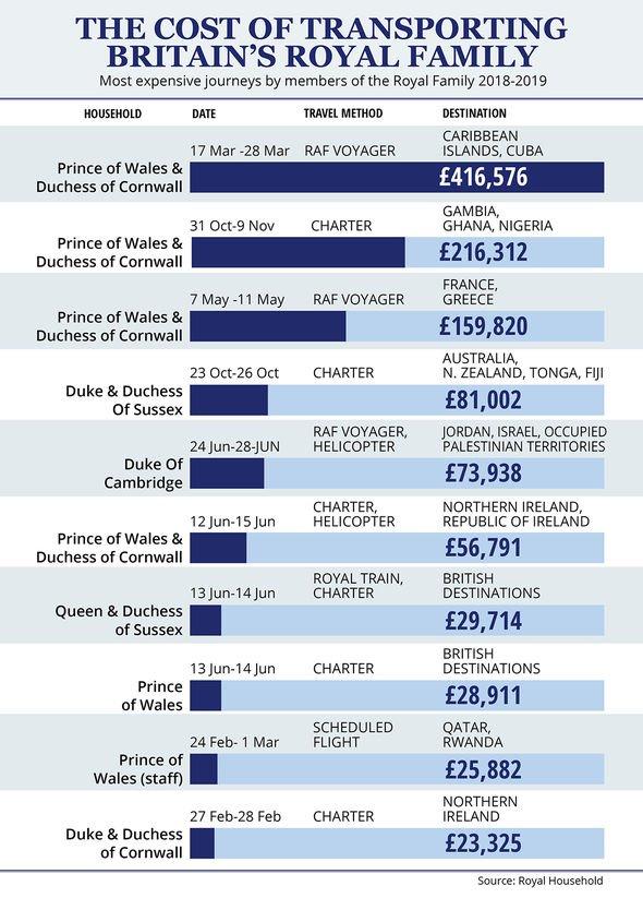 Royal travel costs