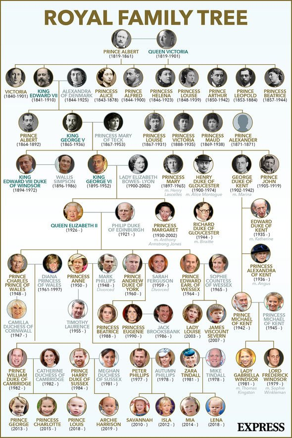 The Royal Family tree of Great Britain