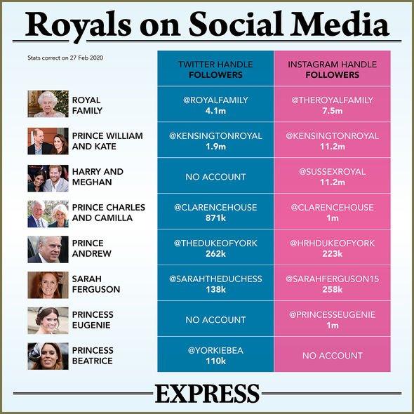 royals on social media