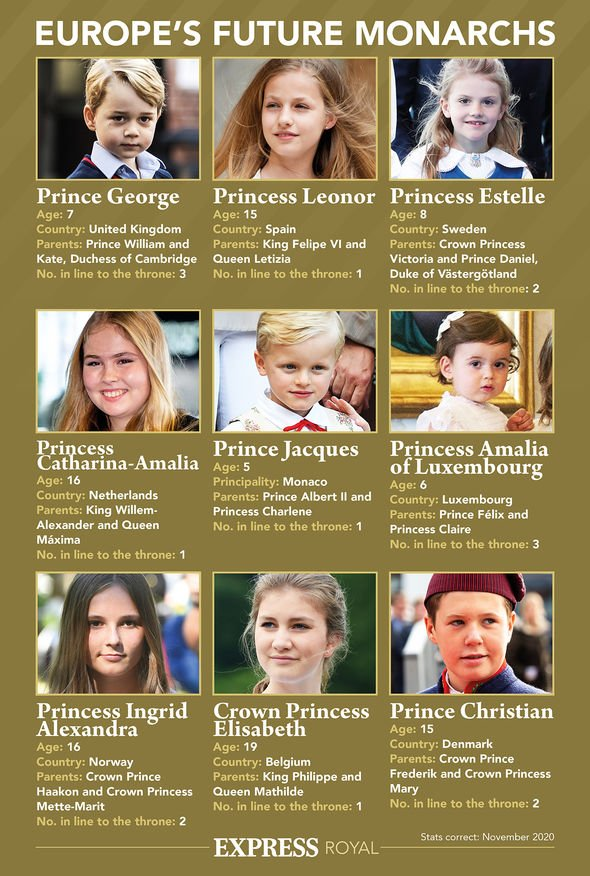 Europe's future monarchs