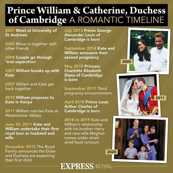 Kate Middleton's and Prince William's romantic timeline