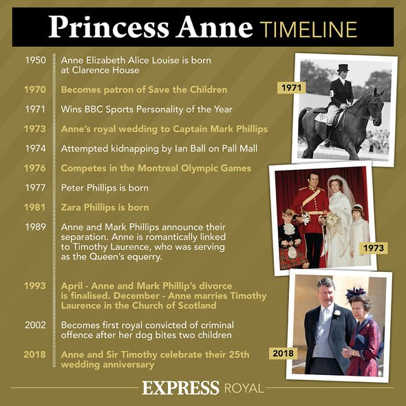 Princess Anne: Royal family timeline