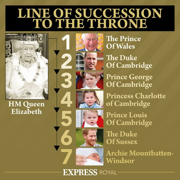 The royal line of succession for the British Royal Family