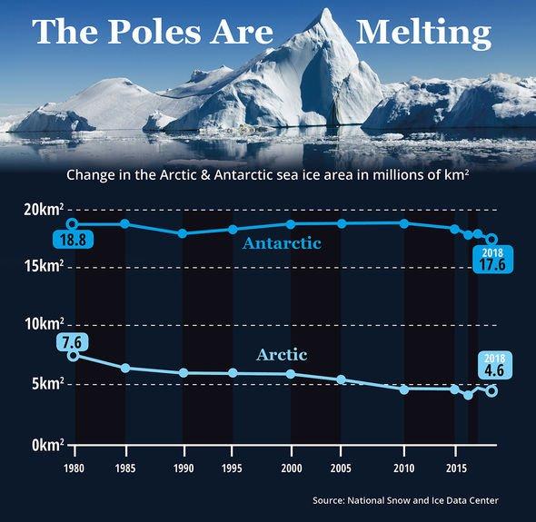 Poles melting graph