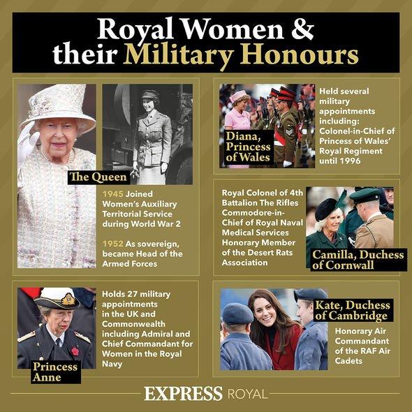 Royal women military honours
