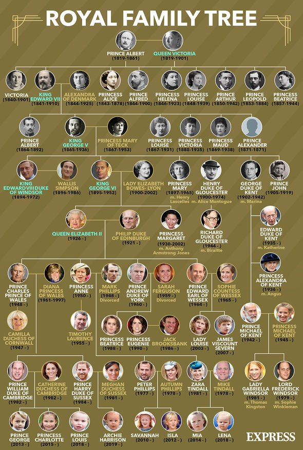 Prince William news: Royal Family tree