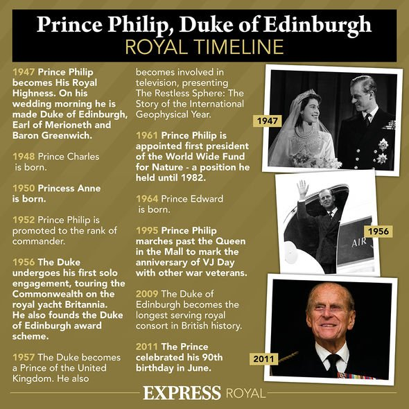 Prince Philip royal timeline
