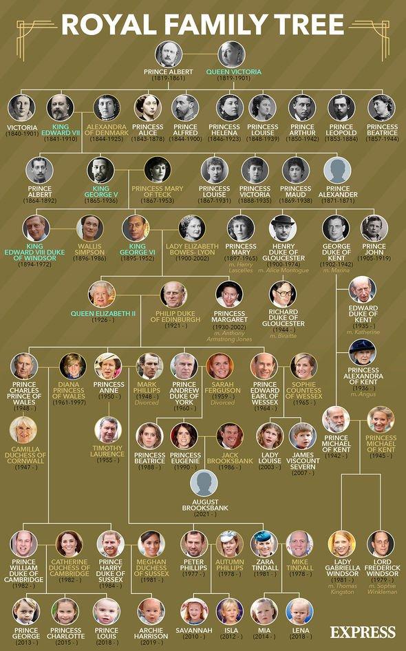 The Royal Family's tree