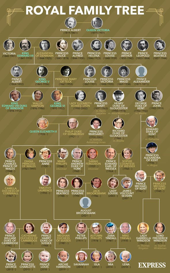 The Royal Family's tree