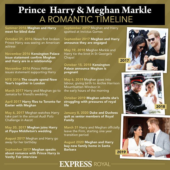 Express.co.uk graphic explaining Meghan Markle and Prince Harry's relationship