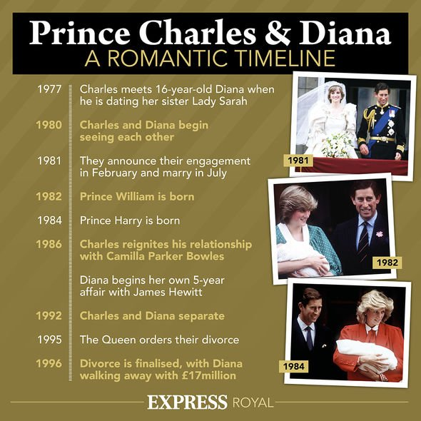 Express.co.uk timeline of Princess Diana and Prince Charles